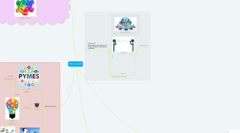 Mind Map: TIC´S en LMS