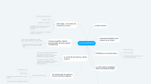 Mind Map: LA ÉTICA NIETZSCHE