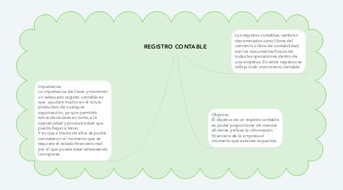 Mind Map: REGISTRO CONTABLE