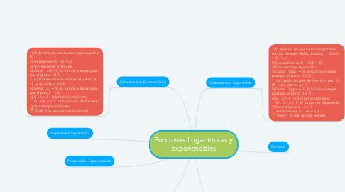 Mind Map: Funciones Logarítmicas y exponenciales