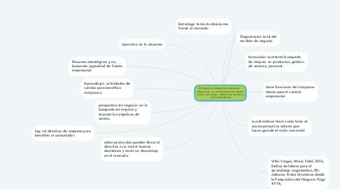 Mind Map: Rol directivo y perspectiva empresarial    influyente en  sus comportamientos ademas motiva, crea equipo, define clima  política  y cultura empresarial