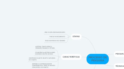 Mind Map: PROCESSO DE PESQUISA