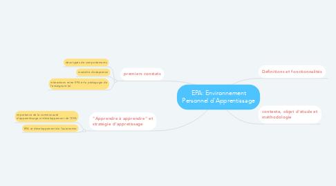 Mind Map: EPA: Environnement Personnel d'Apprentissage