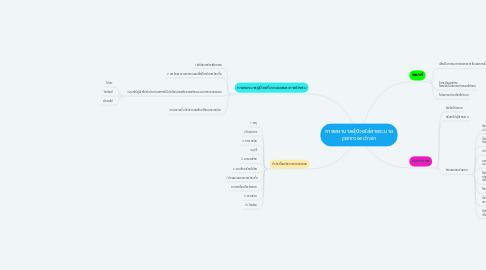 Mind Map: การพยาบาลผู้ป่วยใส่สายระบาย penrose drain