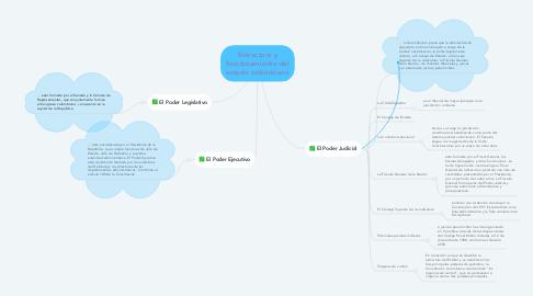 Mind Map: Estructura y funcionamiento del estado colombiano