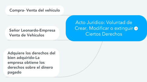 Mind Map: Acto Juridico: Voluntad de Crear, Modificar o extinguir Ciertos Derechos