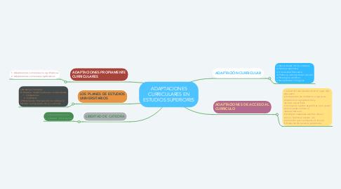 Mind Map: ADAPTACIONES CURRICULARES EN ESTUDIOS SUPERIORES