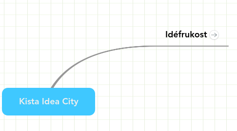 Mind Map: Kista Idea City