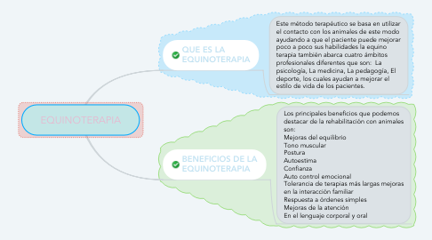 Mind Map: EQUINOTERAPIA