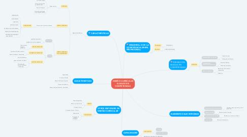 Mind Map: DISEÑO CURRICULAR BASADO EN COMPETENCIAS