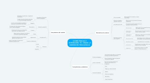 Mind Map: COMPETENCIAS Y ESTÁNDARES TIC: DESDE LA DIMENSIÓN PEDAGÓGICA