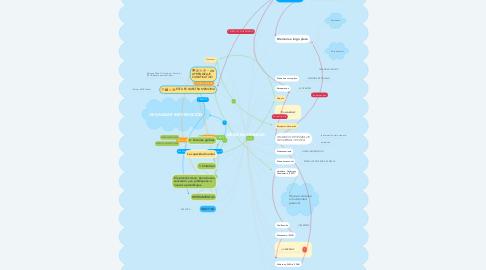 Mind Map: MEMORIA HUMANA