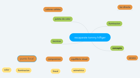 Mind Map: escaparate tommy hilfiger