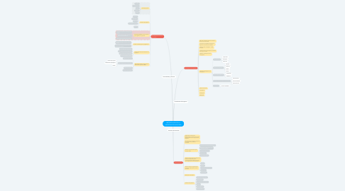 Mind Map: METODOLOGIA DE L A INVESTIGACIÓN APLICADA