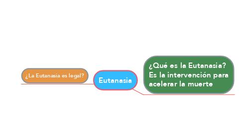 Mind Map: Eutanasia