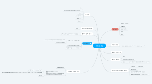 Mind Map: 새로운 상품
