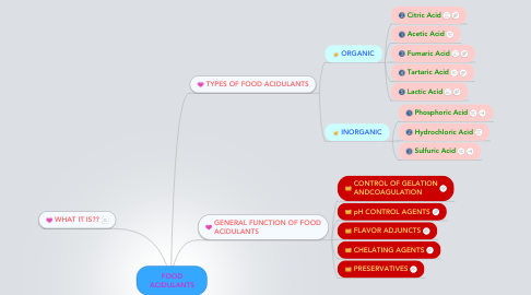 Mind Map: FOOD ACIDULANTS
