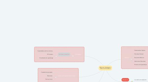 Mind Map: Métodos, Estrategias y Estilos de Enseñanza