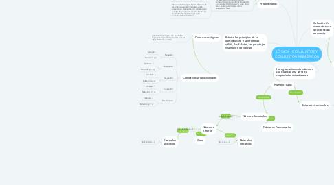 Mind Map: LÓGICA , CONJUNTOS Y CONJUNTOS NUMÉRICOS