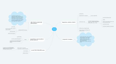 Mind Map: Ianes