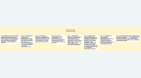 Mind Map: ASIGNACIONES TESTAMENTARIAS