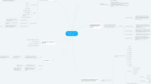 Mind Map: DESARROLLO POR COMPETENCIA