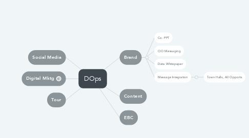 Mind Map: DOps