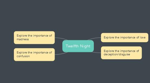 Mind Map: Twelfth Night