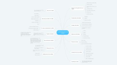 Mind Map: La administración del crédito