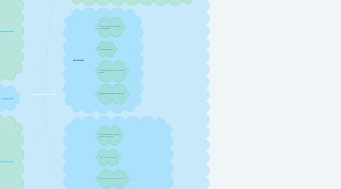 Mind Map: натуральные числа