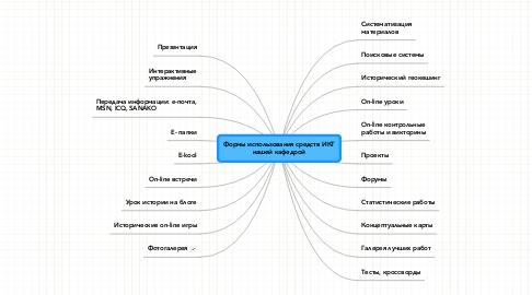 Mind Map: Формы использования средств ИКТ нашей кафедрой