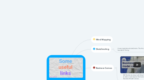 Mind Map: visual-mapping.com