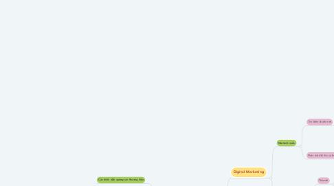 Mind Map: Reborn-Marketing