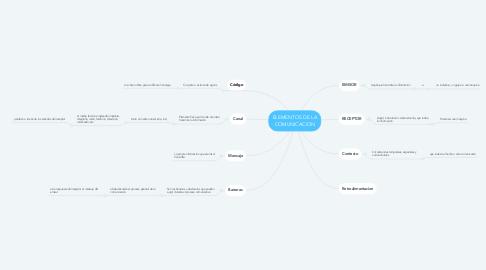 Mind Map: ELEMENTOS DE LA COMUNICACION