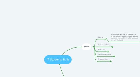 Mind Map: IT Students Skills