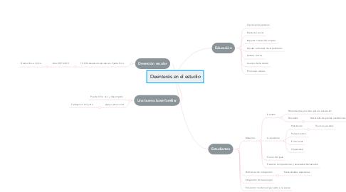 Mind Map: Desinterés en el estudio