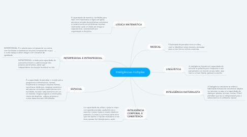Mind Map: Inteligências múltiplas