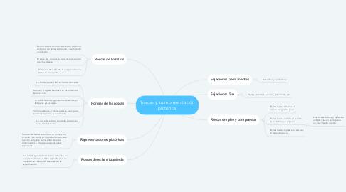 Mind Map: Roscas y su representación pictórica