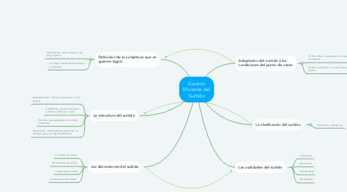 Mind Map: Estructura de la capacitación