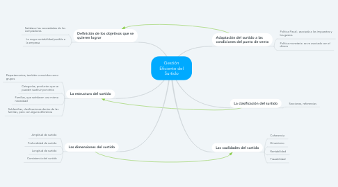 Mind Map: Gestión Eficiente del Surtido