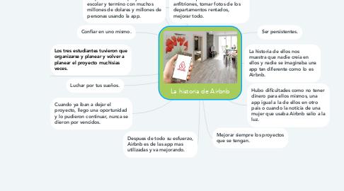 Mind Map: La historia de Airbnb