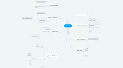 Mind Map: AllHouse
