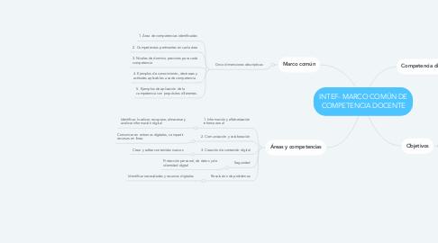 Mind Map: INTEF- MARCO COMÚN DE COMPETENCIA DOCENTE