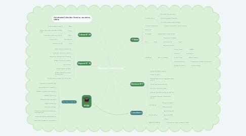 Mind Map: Bienestar Institucional