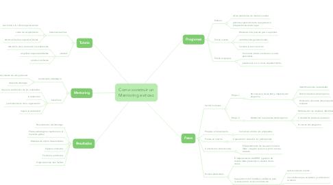 Mind Map: Como construir un Mentoring exitoso
