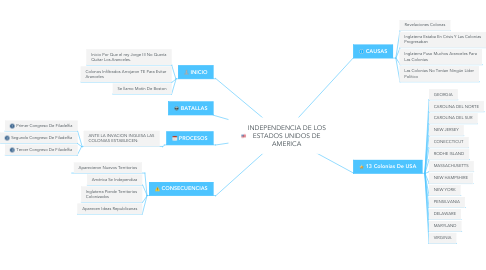 Mind Map: INDEPENDENCIA DE LOS ESTADOS UNIDOS DE AMERICA