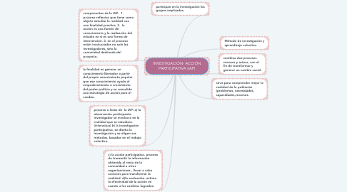 Mind Map: INVESTIGACIÓN- ACCIÓN PARTICIPATIVA (IAP)