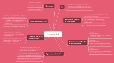 Mind Map: Productividad
