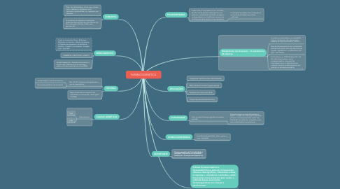 Mind Map: FARMACOGENÉTICA