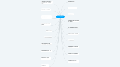 Mind Map: EL FUNDADOR